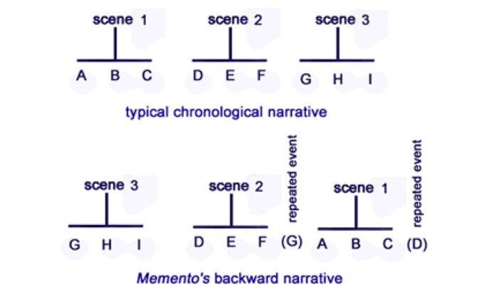 Essay Story Plot And Time In Film Memento 2000 One